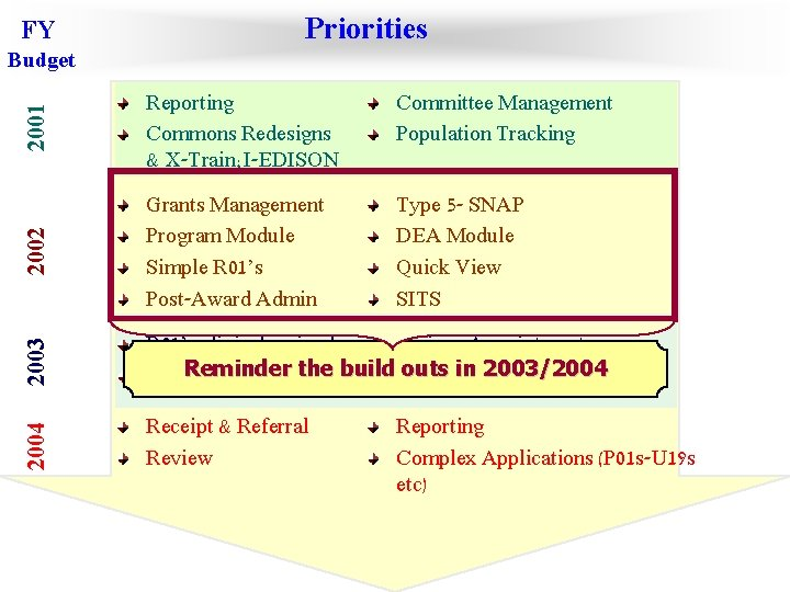 FY Priorities 2001 Reporting Commons Redesigns & X-Train; I-EDISON 2002 Grants Management Program Module