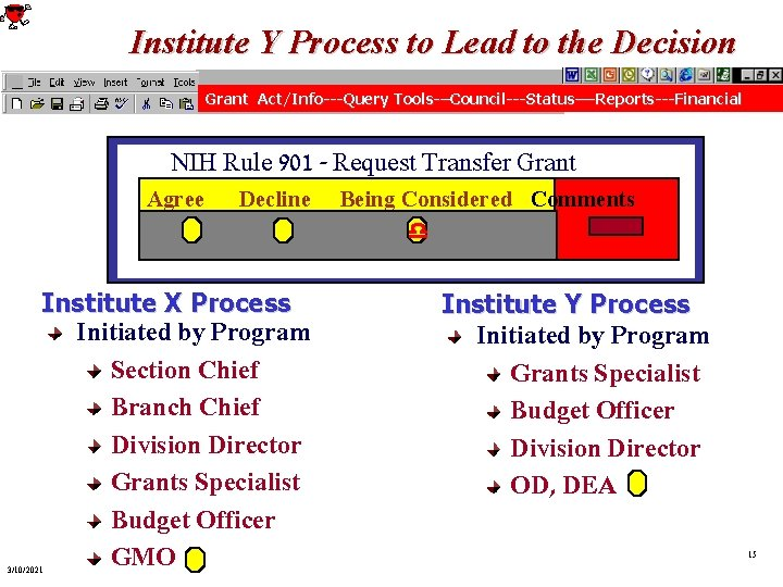 Institute Y Process to Lead to the Decision Grant Act/Info---Query Tools-–Council---Status—-Reports---Financial NIH Rule 901
