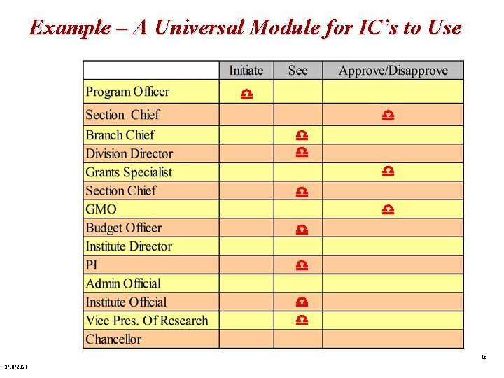 Example – A Universal Module for IC's to Use d d d 16 3/10/2021