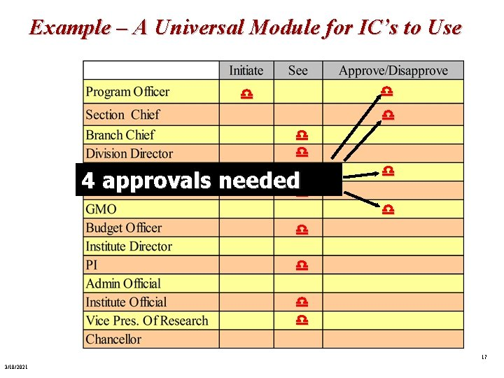 Example – A Universal Module for IC's to Use d d d 4 approvals