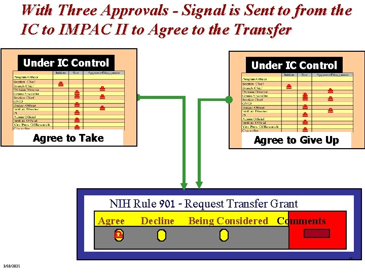 With Three Approvals - Signal is Sent to from the IC to IMPAC II
