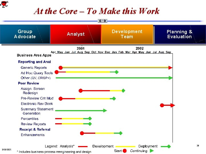 At the Core – To Make this Work Group Advocate Analyst Development Team Planning