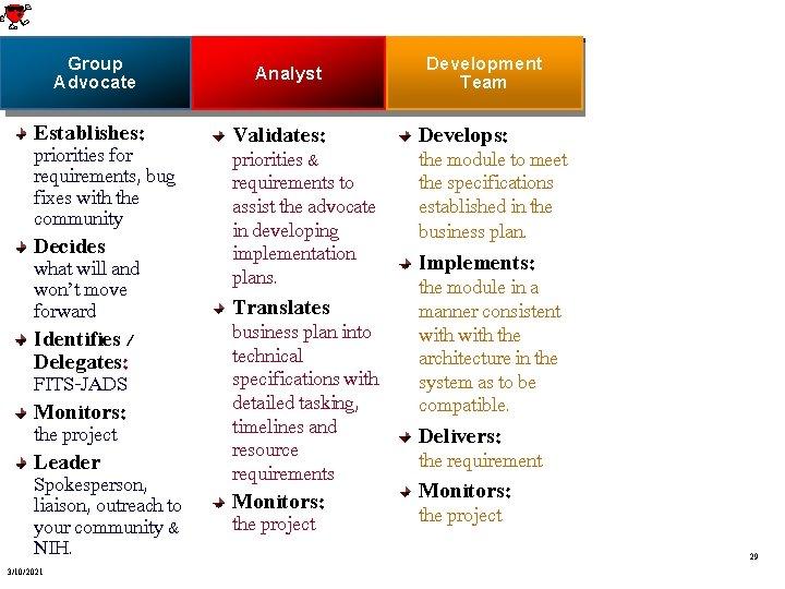 Group Advocate Analyst Development Team Planning & Evaluation Establishes: Validates: Develops: Facilitates: priorities for