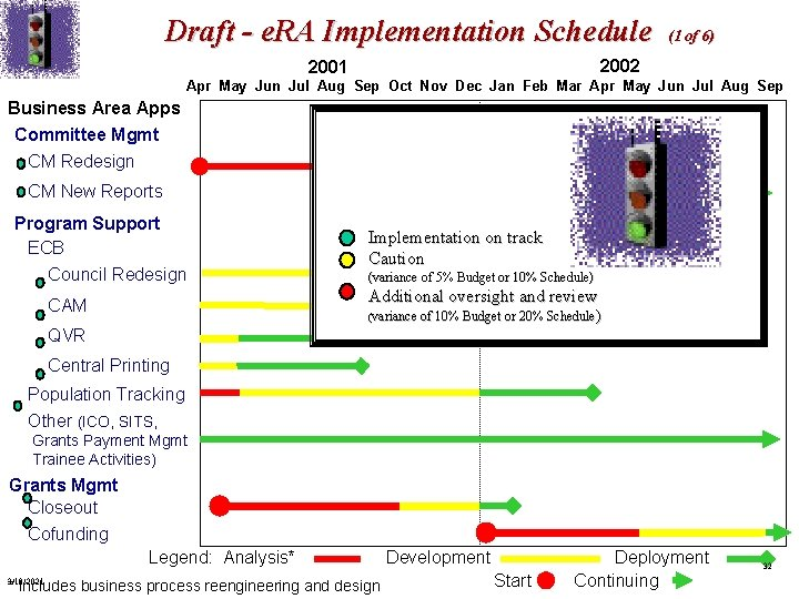 Draft - e. RA Implementation Schedule (1 of 6) 2002 2001 Apr May Jun