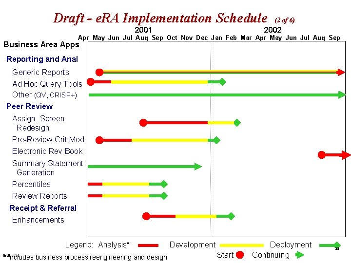 Draft - e. RA Implementation Schedule (2 of 6) 2002 2001 Apr May Jun