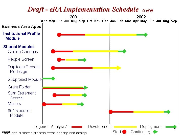 Draft - e. RA Implementation Schedule (3 of 6) 2002 2001 Apr May Jun