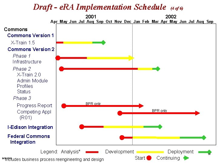Draft - e. RA Implementation Schedule 2001 (4 of 6) 2002 Apr May Jun