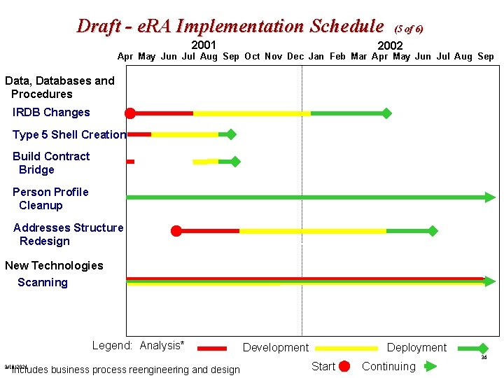 Draft - e. RA Implementation Schedule 2001 (5 of 6) 2002 Apr May Jun