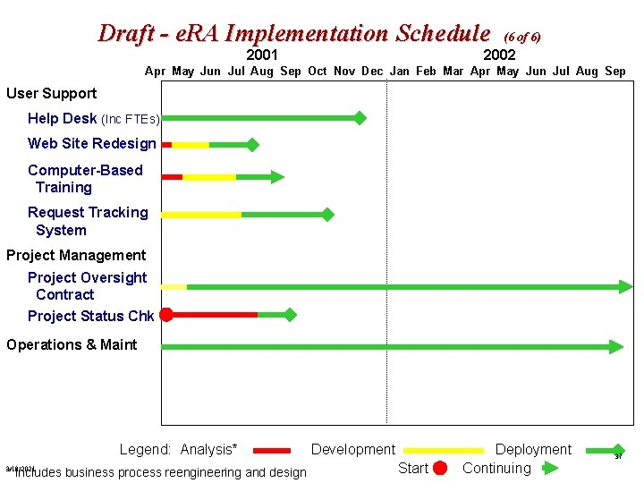 Draft - e. RA Implementation Schedule (6 of 6) 2002 2001 Apr May Jun