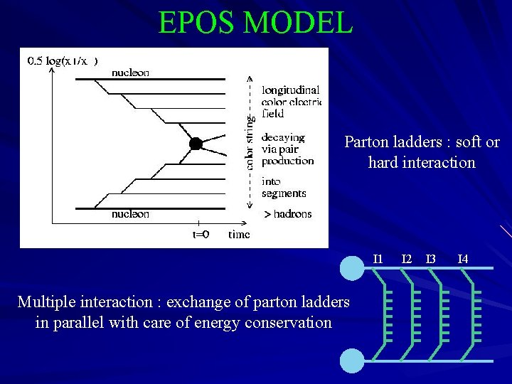 EPOS MODEL Parton ladders : soft or hard interaction I 1 Multiple interaction :