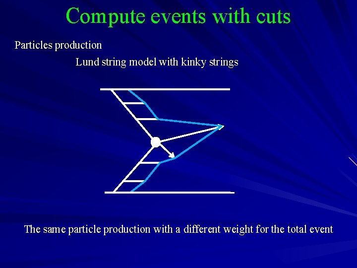 Compute events with cuts Particles production Lund string model with kinky strings The same