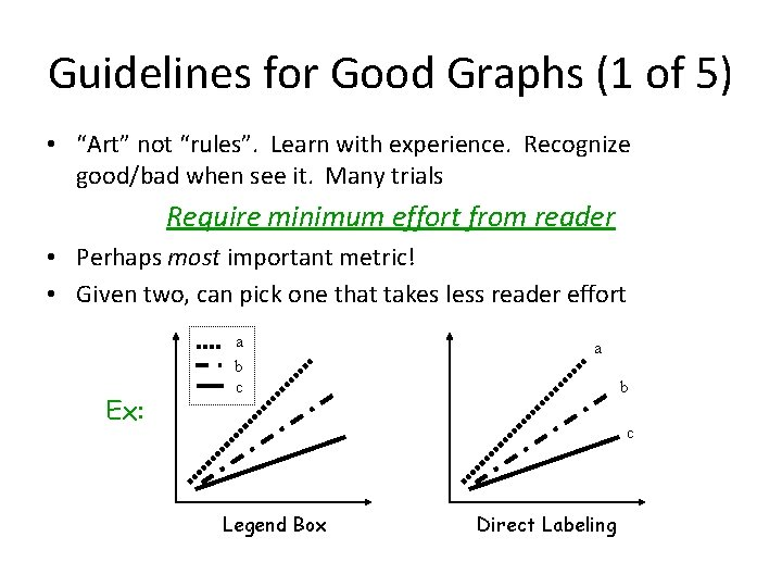 """Guidelines for Good Graphs (1 of 5) • """"Art"""" not """"rules"""". Learn with experience."""
