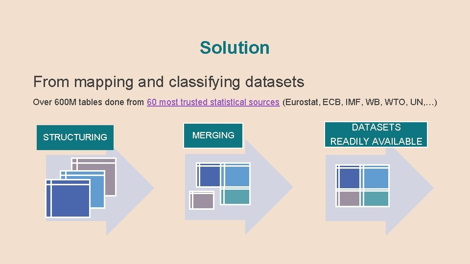 Solution From mapping and classifying datasets Over 600 M tables done from 60 most