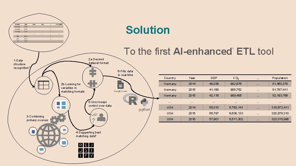 Solution To the first AI-enhanced ETL tool * 2 a-Desired dataset format 1 -Data