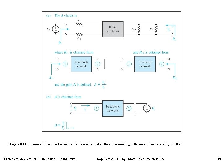 Figure 8. 11 Summary of the rules for finding the A circuit and b