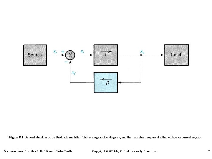 Figure 8. 1 General structure of the feedback amplifier. This is a signal-flow diagram,