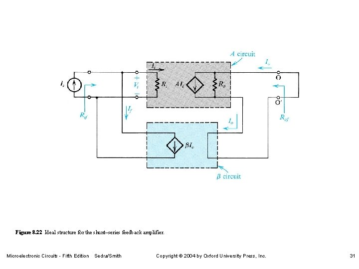Figure 8. 22 Ideal structure for the shunt–series feedback amplifier. Microelectronic Circuits - Fifth