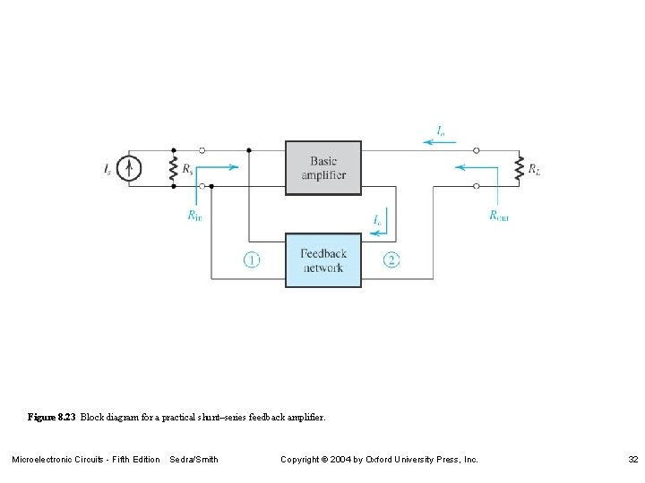 Figure 8. 23 Block diagram for a practical shunt–series feedback amplifier. Microelectronic Circuits -
