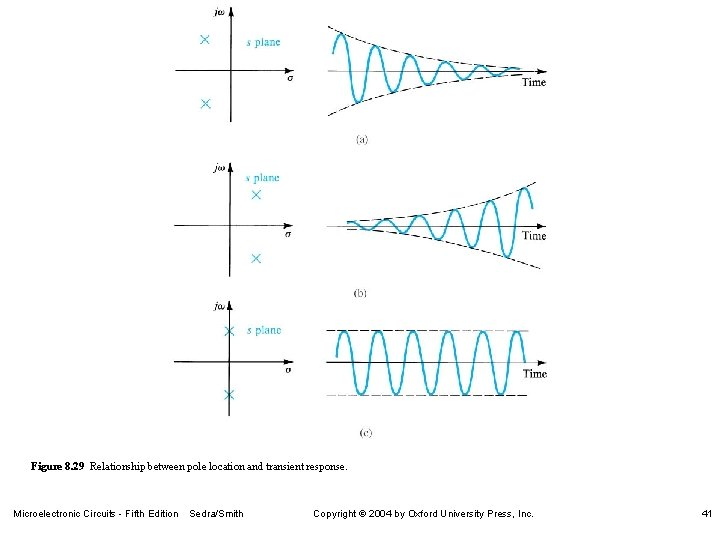 Figure 8. 29 Relationship between pole location and transient response. Microelectronic Circuits - Fifth