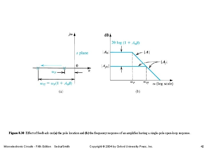 Figure 8. 30 Effect of feedback on (a) the pole location and (b) the