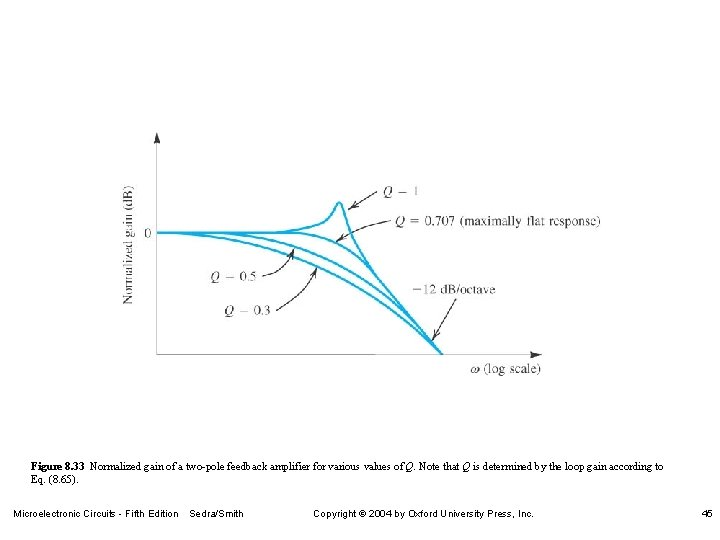 Figure 8. 33 Normalized gain of a two-pole feedback amplifier for various values of