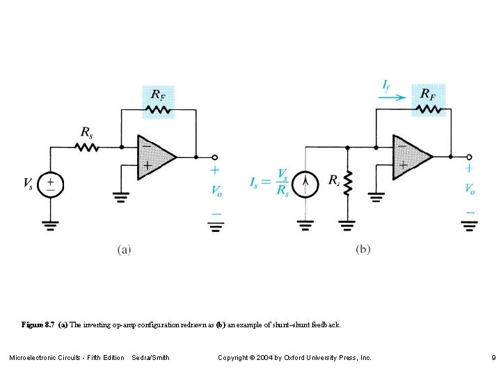Figure 8. 7 (a) The inverting op-amp configuration redrawn as (b) an example of