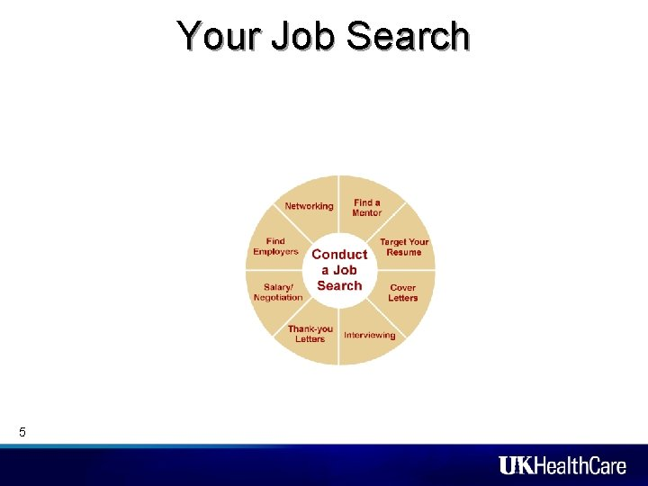 Your Job Search 5