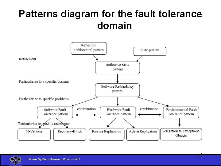 Patterns diagram for the fault tolerance domain Secure Systems Research Group - FAU 13