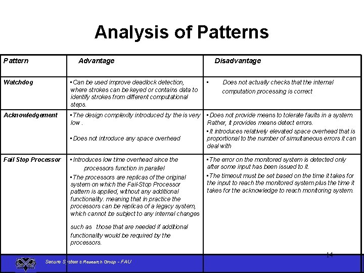 Analysis of Patterns Pattern Advantage Disadvantage Watchdog • Can be used improve deadlock detection,