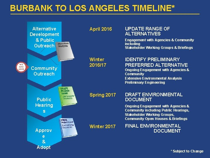 BURBANK TO LOS ANGELES TIMELINE* Alternative Development & Public Outreach WE ARE HERE Community