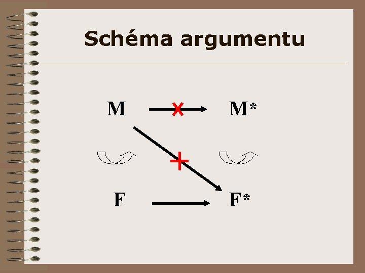 Schéma argumentu M M* F F*