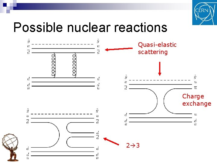 Possible nuclear reactions Quasi-elastic scattering Charge exchange 2 3