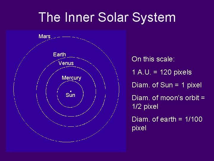 The Inner Solar System Mars Earth Venus Mercury On this scale: 1 A. U.