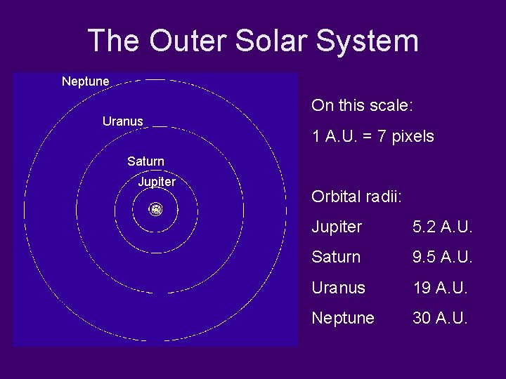 The Outer Solar System Neptune Uranus On this scale: 1 A. U. = 7