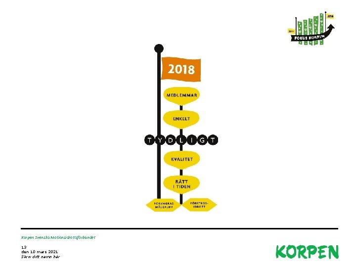 Korpen Svenska Motionsidrottsförbundet 13 den 10 mars 2021 Skriv ditt namn här