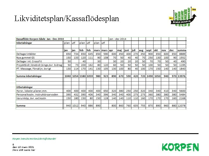Likviditetsplan/Kassaflödesplan Korpen Svenska Motionsidrottsförbundet 6 den 10 mars 2021 Skriv ditt namn här