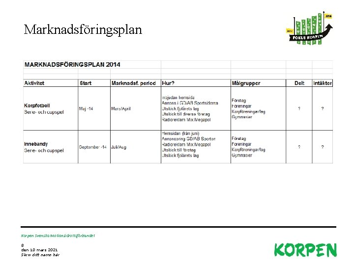 Marknadsföringsplan Korpen Svenska Motionsidrottsförbundet 8 den 10 mars 2021 Skriv ditt namn här