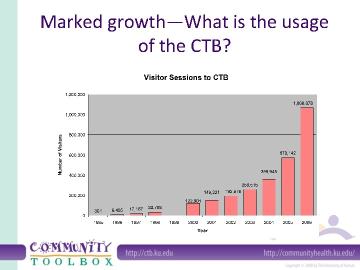 Marked growth—What is the usage of the CTB?