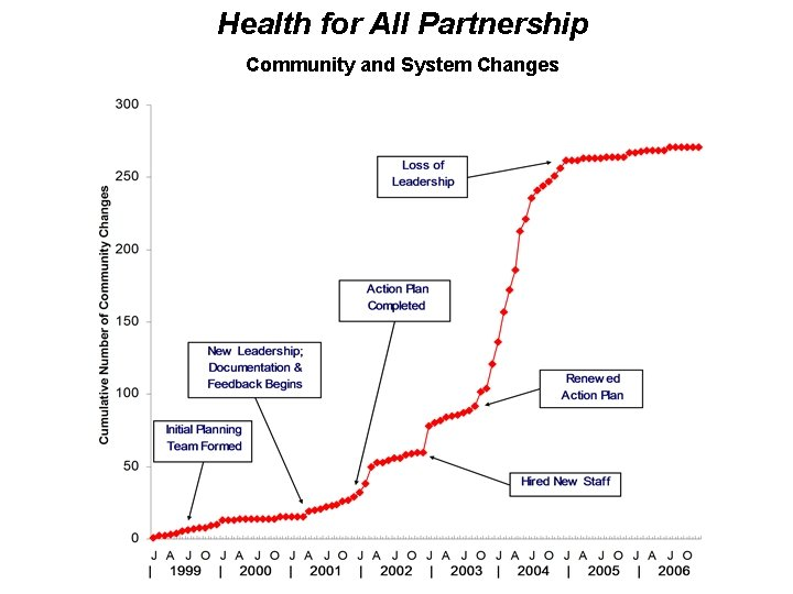 Health for All Partnership Community and System Changes