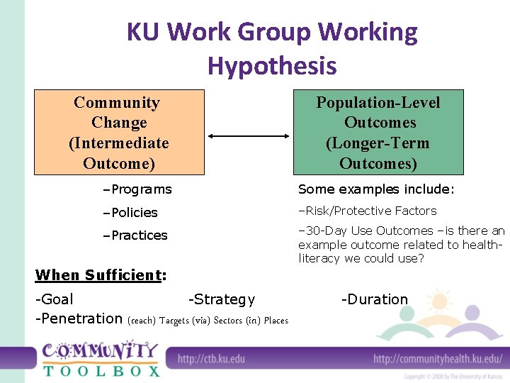 KU Work Group Working Hypothesis Community Change (Intermediate Outcome) Population-Level Outcomes (Longer-Term Outcomes) –Programs