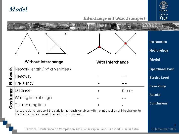 Model Interchange in Public Transport Introduction Methodology Costumer Network Without Interchange With Interchange Network