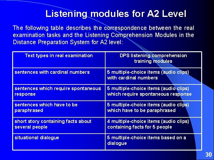 Listening modules for A 2 Level The following table describes the correspondence between the