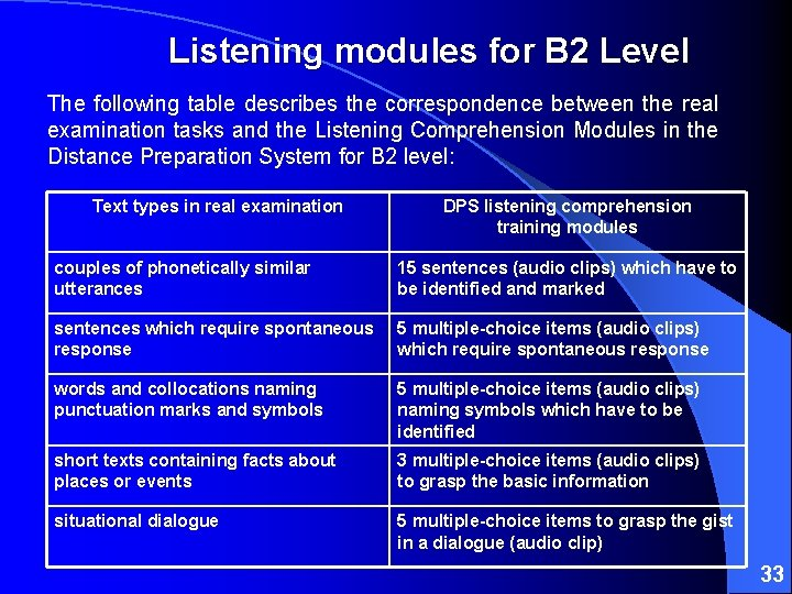 Listening modules for B 2 Level The following table describes the correspondence between the