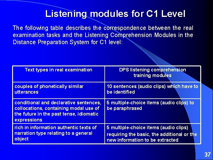 Listening modules for C 1 Level The following table describes the correspondence between the