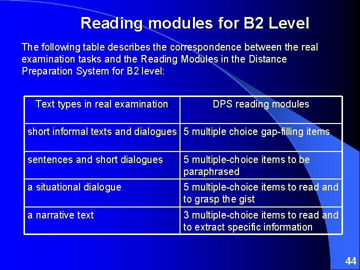 Reading modules for B 2 Level The following table describes the correspondence between the