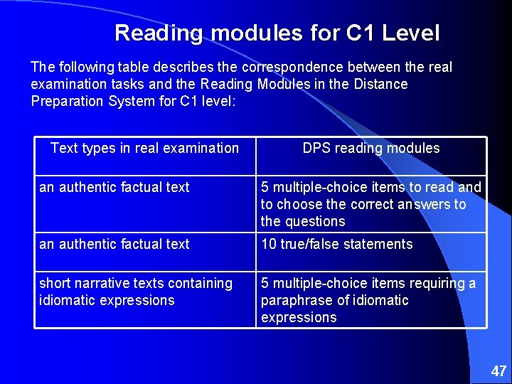 Reading modules for C 1 Level The following table describes the correspondence between the