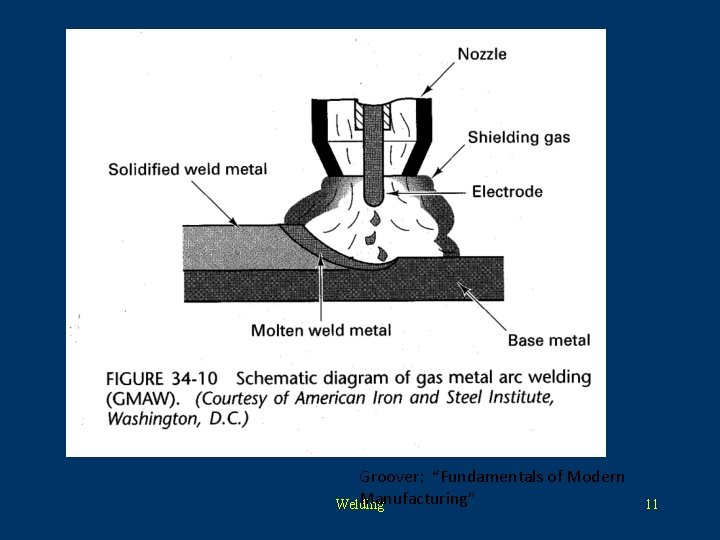 """Groover: """"Fundamentals of Modern Manufacturing"""" Welding 11"""