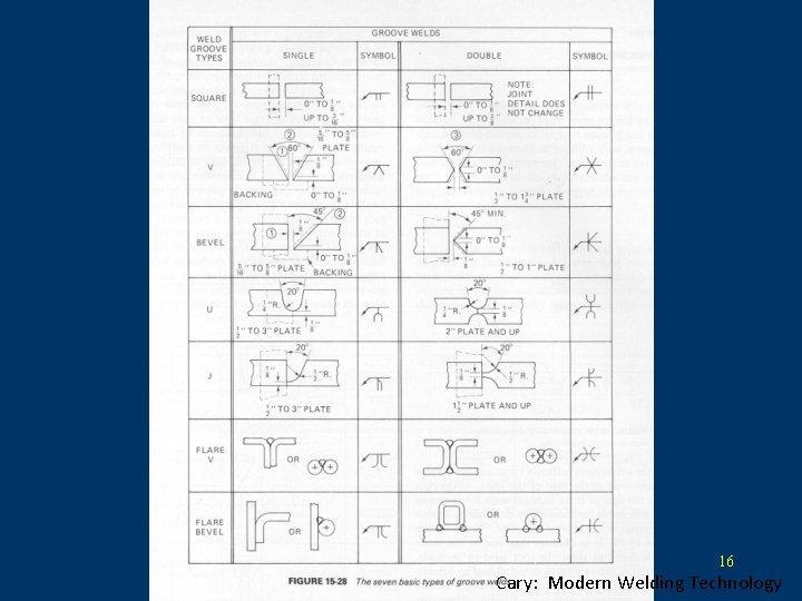 Welding 16 Cary: Modern Welding Technology