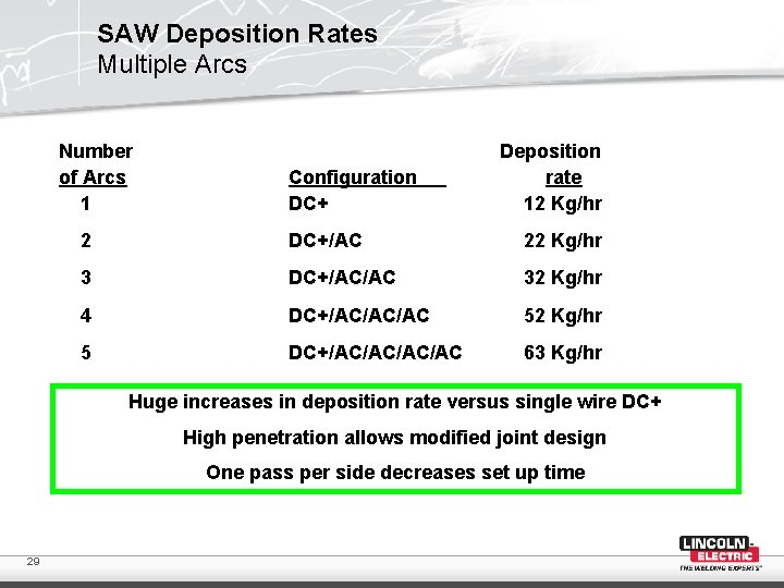 SAW Deposition Rates Multiple Arcs Number of Arcs 1 Configuration DC+ Deposition rate 12