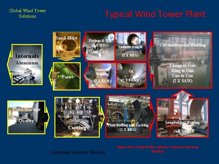 Typical Wind Tower Plant Global Wind Tower Solutions Sand Blast Fittings & QA (2